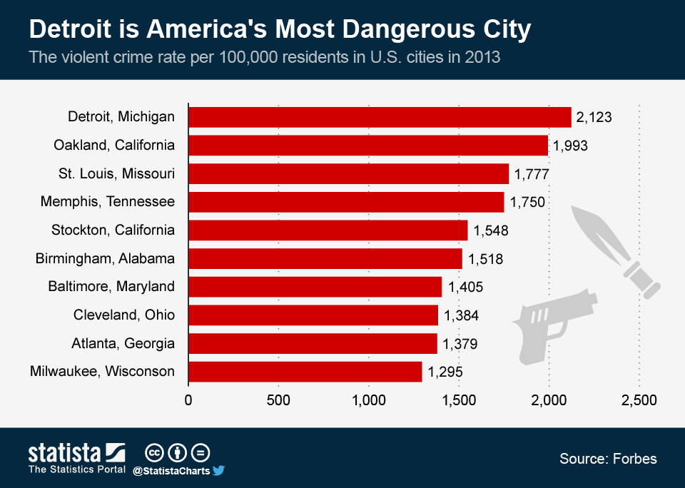 ChartOfTheDay_1693_Detroit_is_Americas_Most_Dangerous_City_n