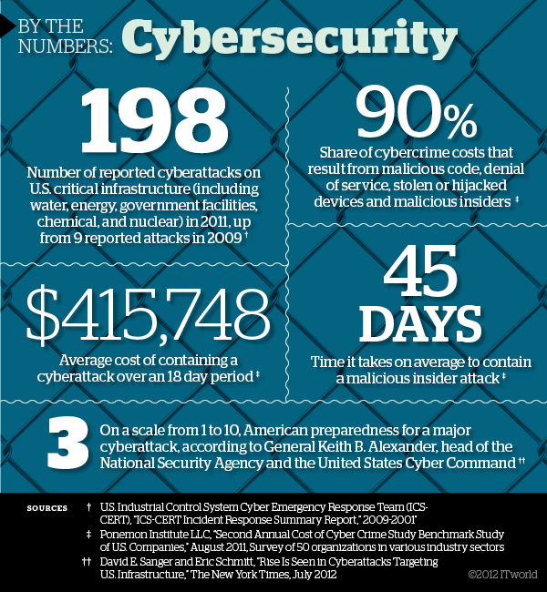 cybersecurity_by_the_numbers