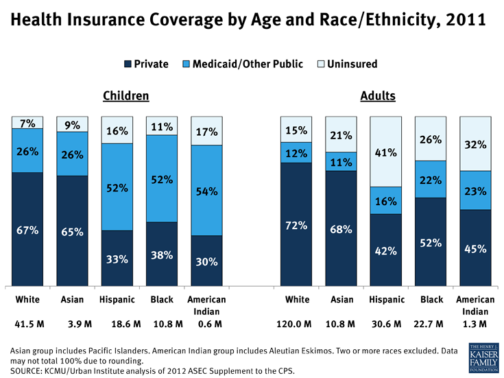 health-insurance-coverage-by-age-and-raceethnicity-2011-disparities