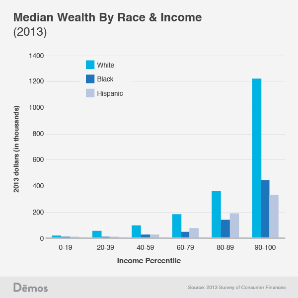 median-wealth-by-race-and-income