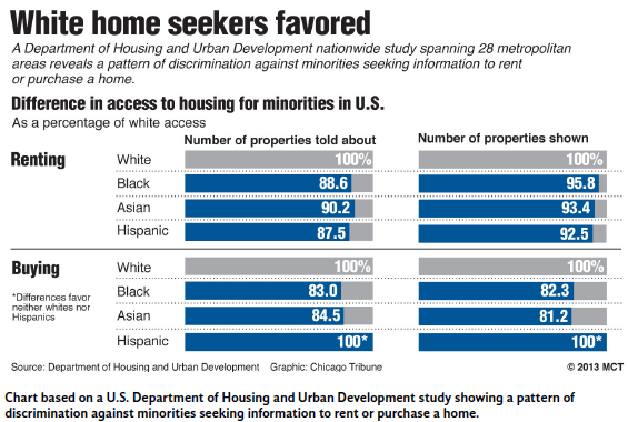 white-home-seekers-favored