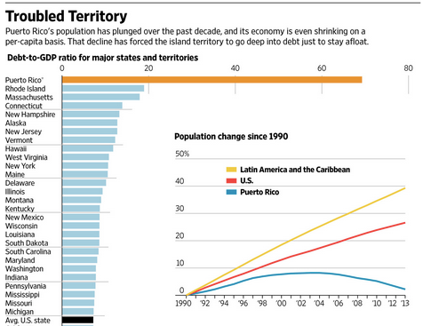 Puerto_Rico_Has_No_Easy_Path_Out_of_Debt_Crisis_-_WSJ