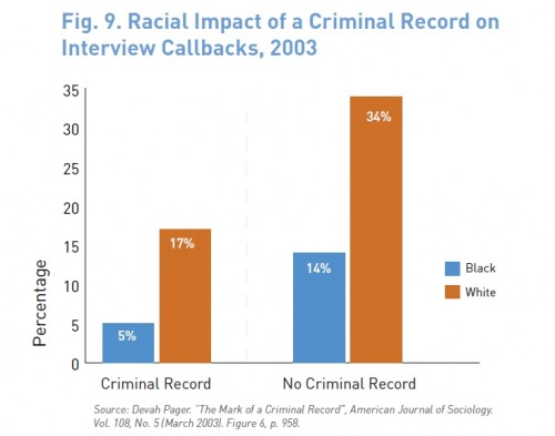 Racial_impact_of_criminal_record_interview_callback