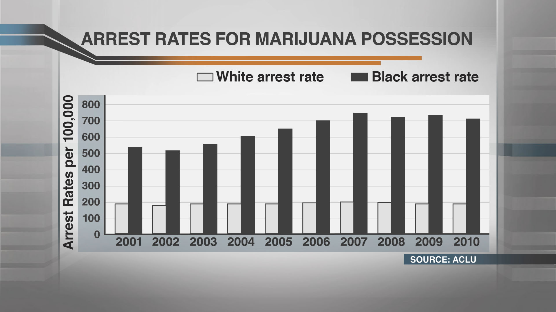 arrest-rates-for-marijuana-possesion