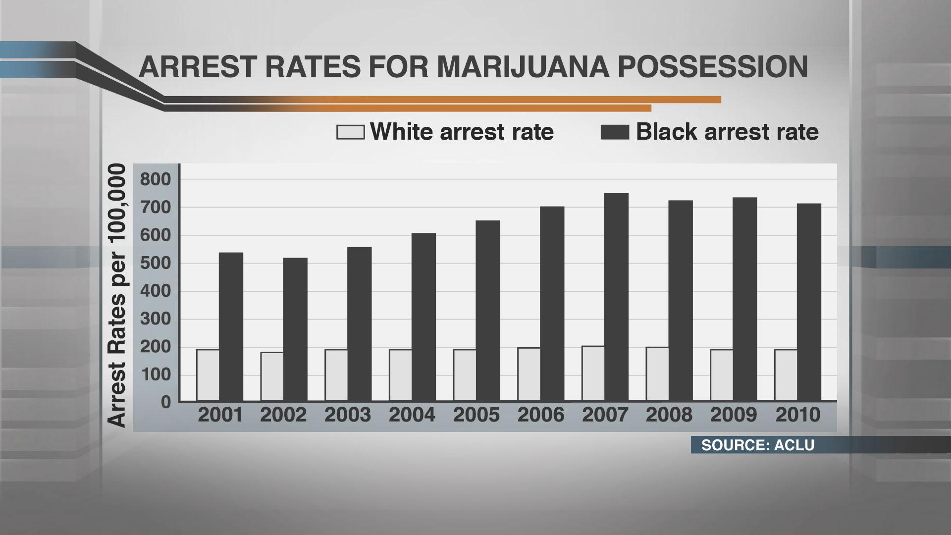 arrest-rates-for-marijuana-possesion