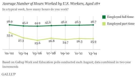 average-number-hours-worked-in-usa