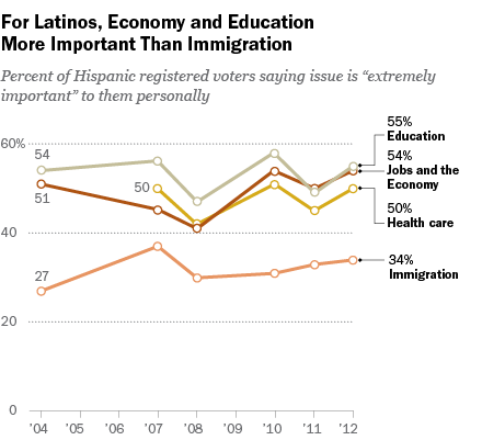 latinos-education-economy-immigration