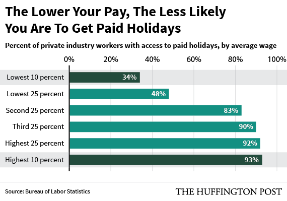 lower-pay-less-holidays