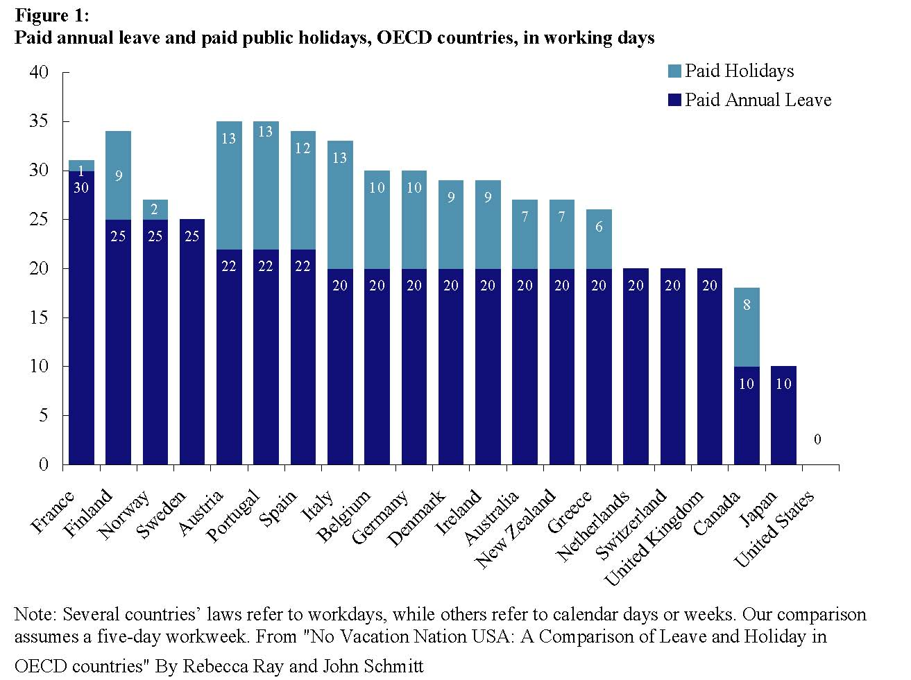 paid-annual-leave-per-country-usa-none