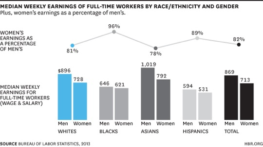 pay-by-race-gender