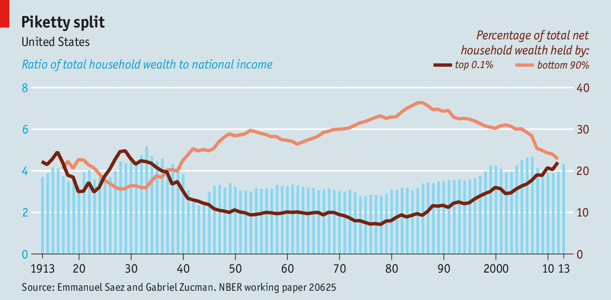 ratio-of-household-wealth-to-nation