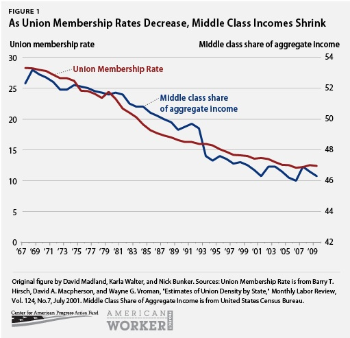 union-membership-rates