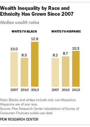 wealth-inequality-by-race