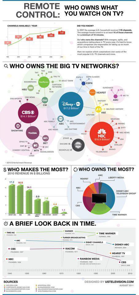 TV Media Ownership