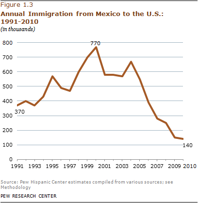 U.S. Unauthorized Immigrant Population Levels Off
